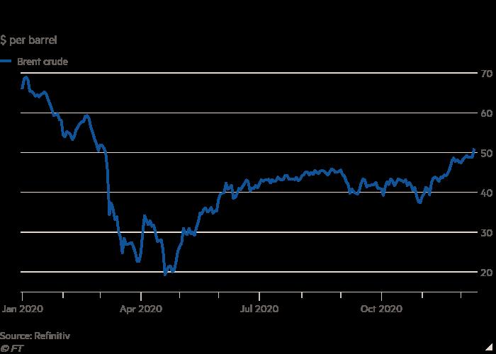 Линейный график доллара за баррель показывает, что цены на нефть достигли девятимесячного максимума на фоне оптимизма в отношении вакцины