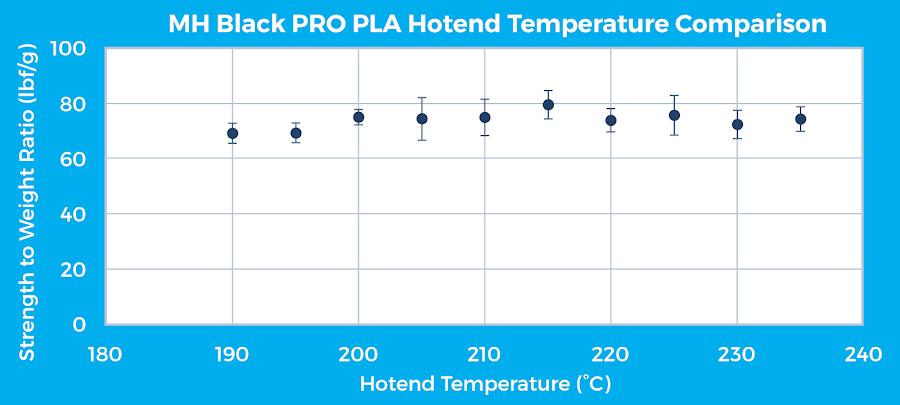 Figure 10: MatterHackers Black PRO Series PLA hotend temperature comparison for a horizontal specimen print orientation.