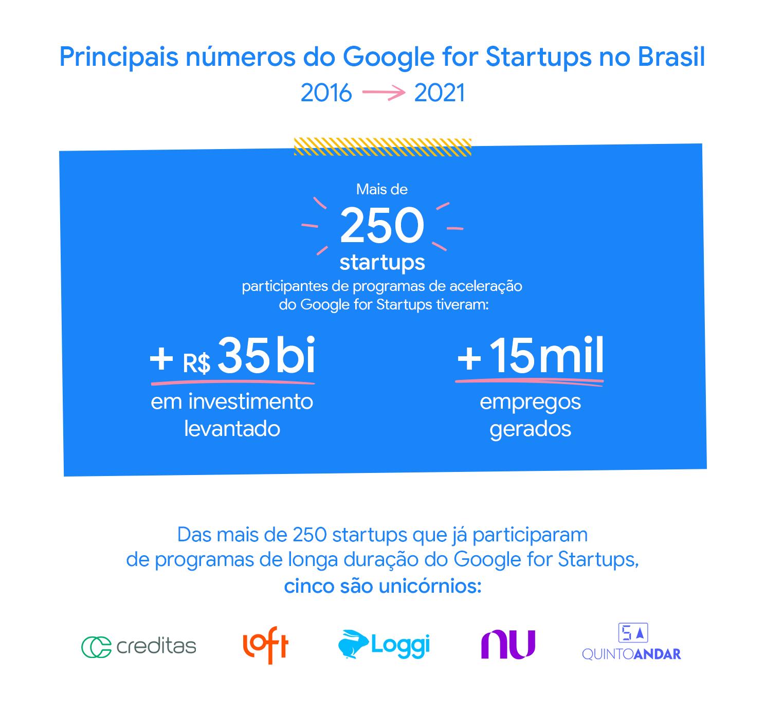 Alguns dos dados dos 5 Anos do Google for Startups no Brasil.