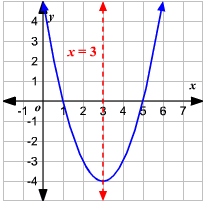 Example of the axis of symmetry