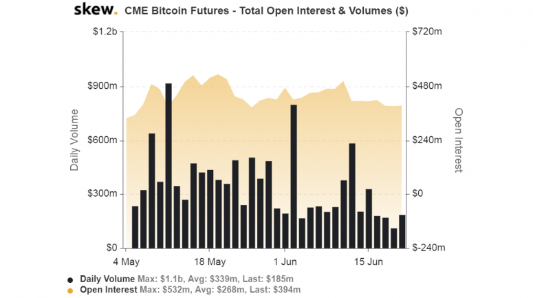 skew_cme_bitcoin_futures__total_open_interest__volumes_-6