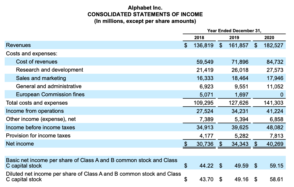 Google stock, Alphabet Consolidated Statements of Income