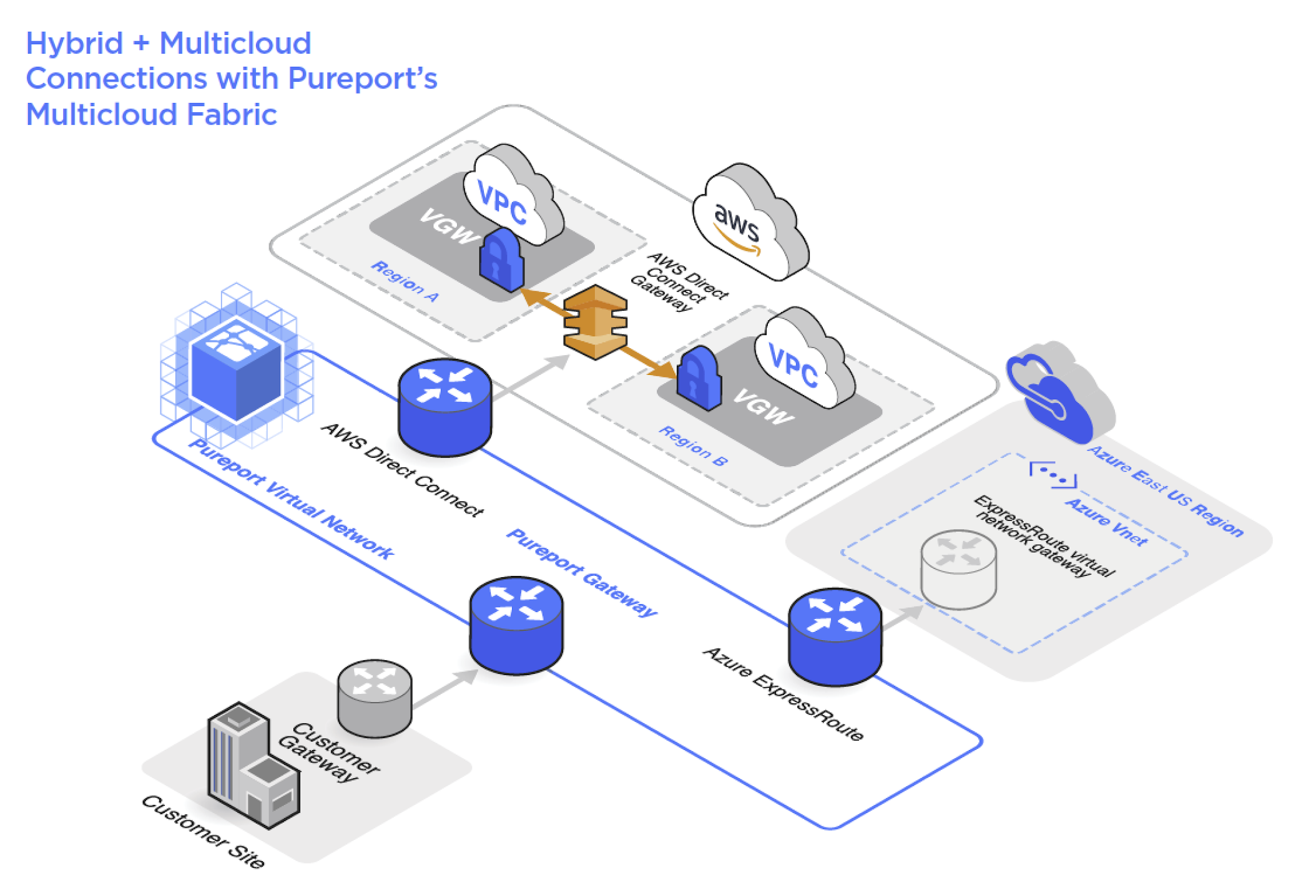 Hybrid + Multicloud Connections with Pureport's Multicloud Fabric