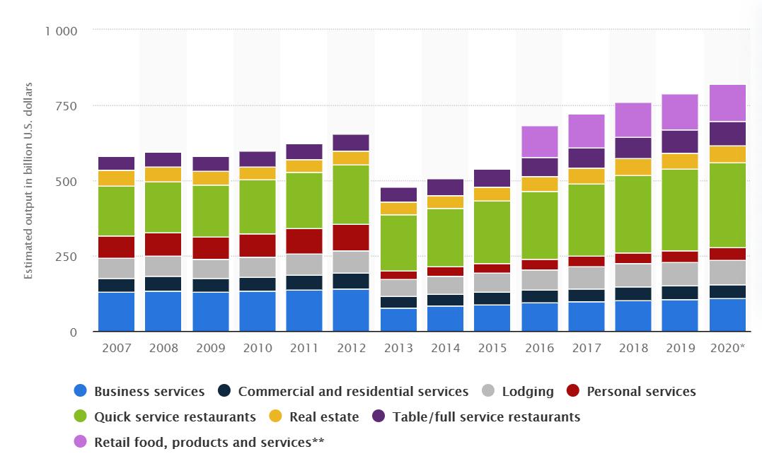 Statista revenue of franchise businesses