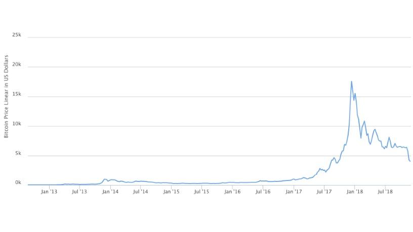 Bitcoin price since 2009 to 2019. (Source: BitcoinWiki)