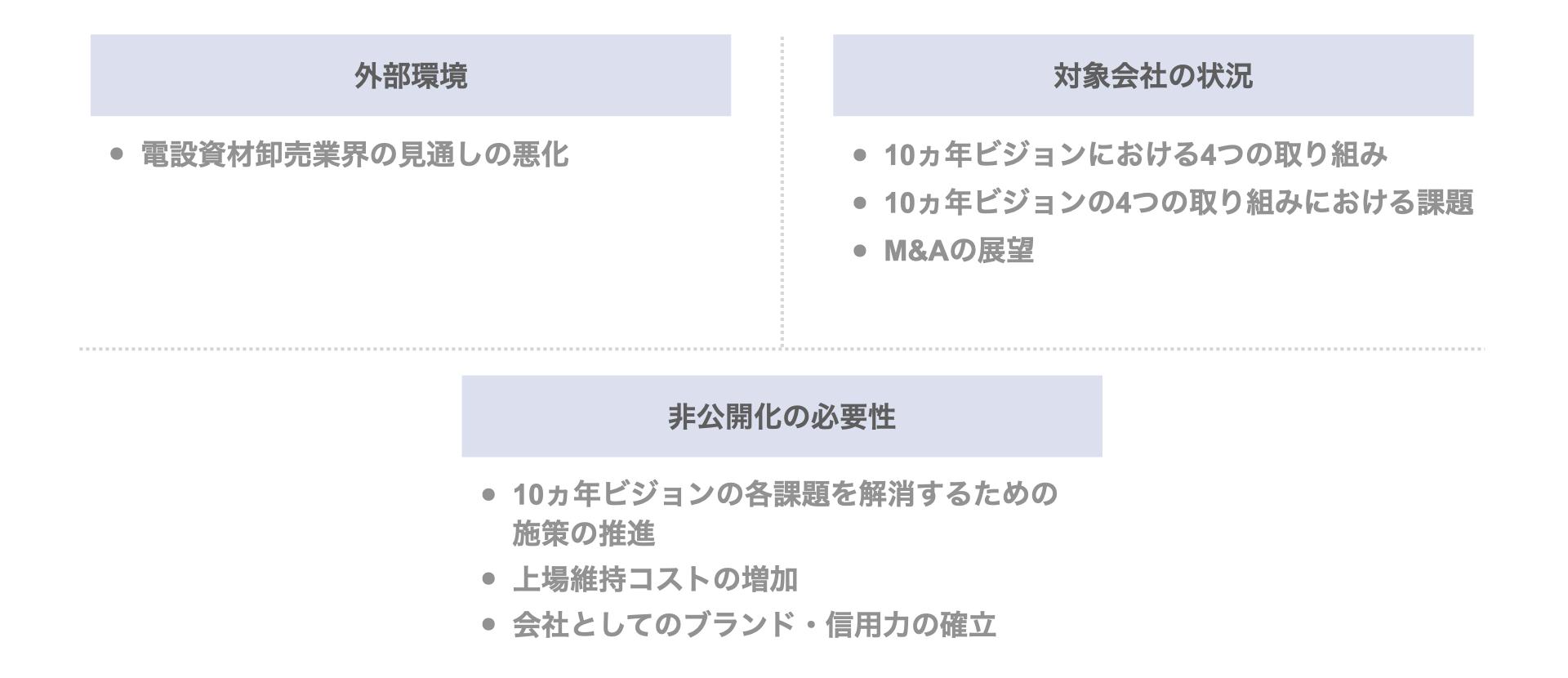MBO事例 愛光電気のデットMBOによる非公開化(横浜銀行)の背景・目的