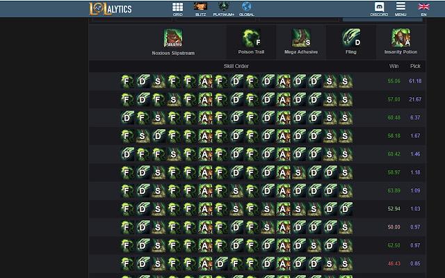 League of Legends Lolalytics Keybindings