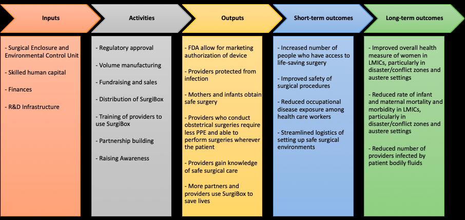 SurgiBox Theory of Change model