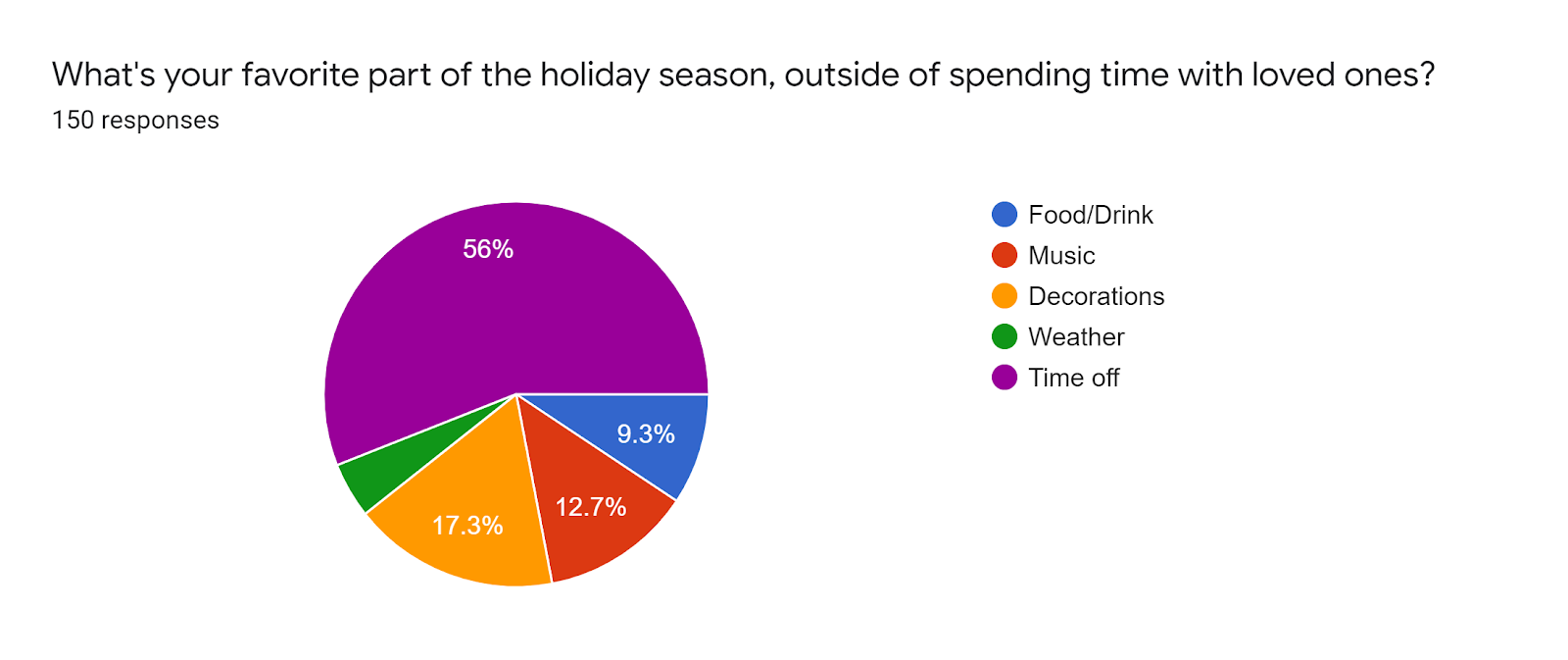 Forms response chart. Question title: What's your favorite part of the holiday season, outside of spending time with loved ones?. Number of responses: 150 responses.
