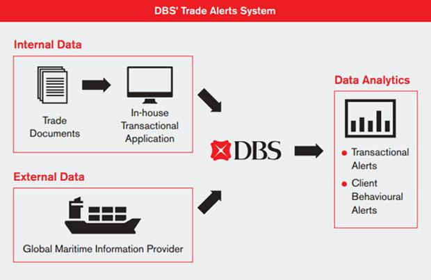 Image result for DBS uses data analytics