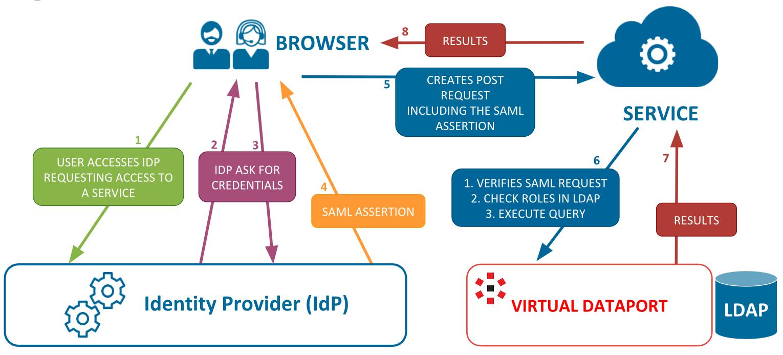 SAML 2 0 Protocol Overview
