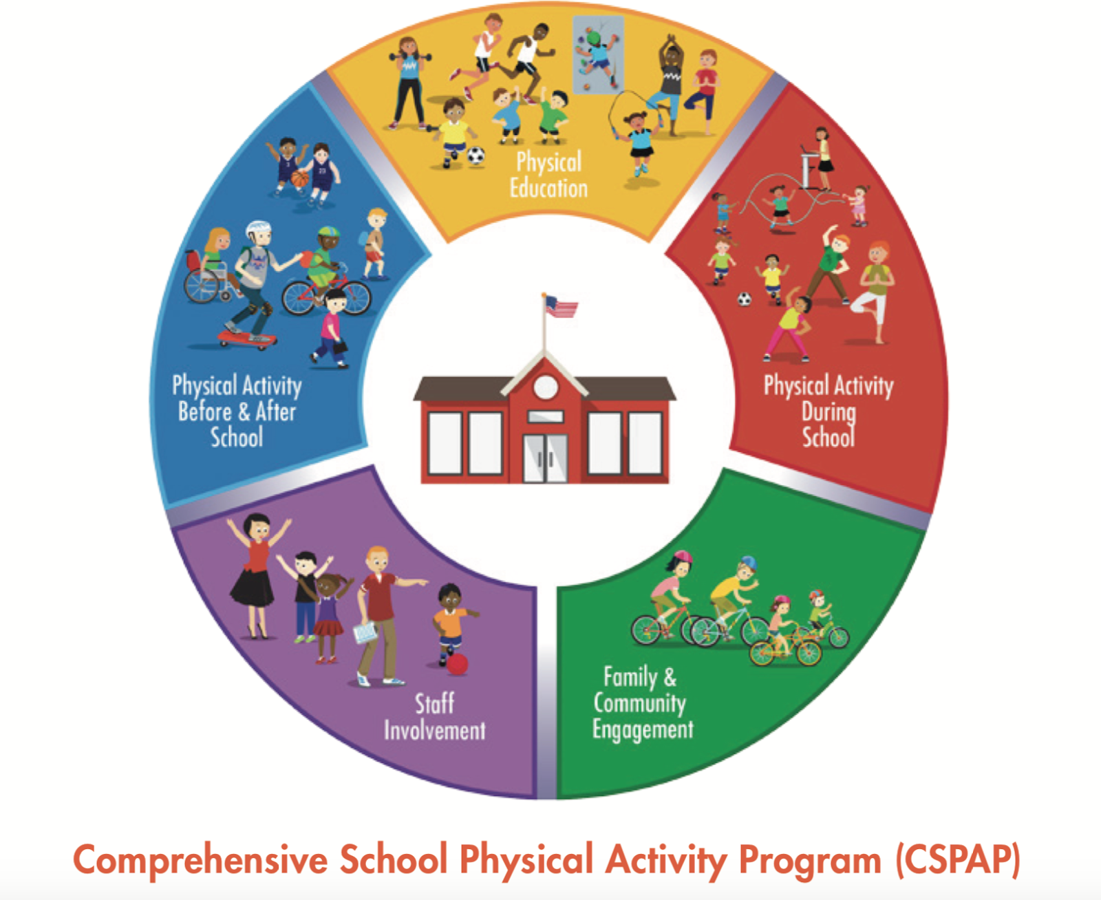 Image of Comprehensive School Physical Activity Program components
