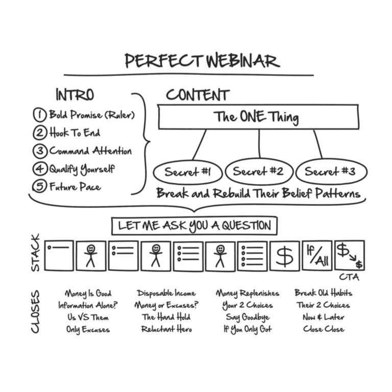 Perfect Webinar script review