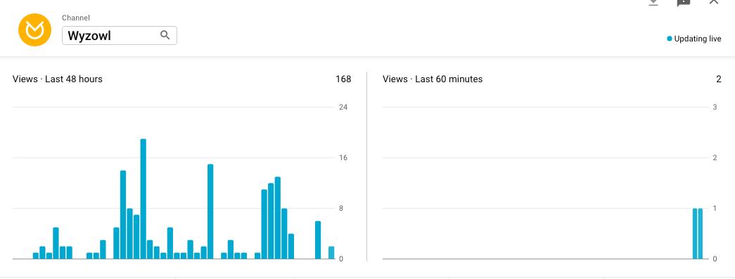 YouTube videos viewed in last 60 minutes