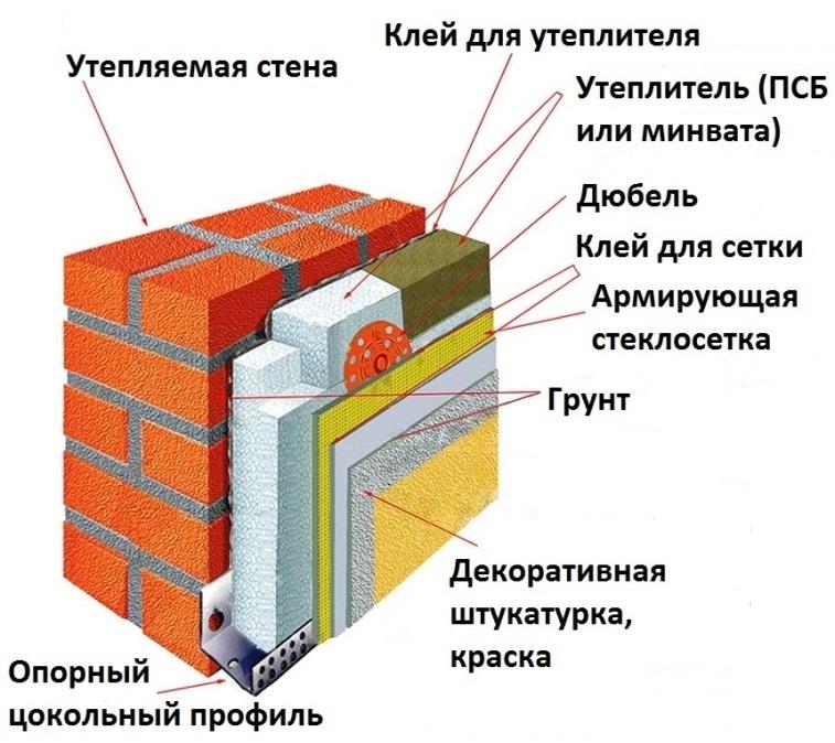 D:\БИЗНЕС\ДИМА\Утепление фасадов\картинки утепление частного дома ключи 4\стены1.jpg