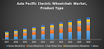 Asia Pacific Electric Wheelchair Market