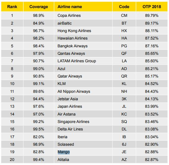 Mango made it into the top 20 most punctual airlines in 2018.
