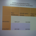Az általános népességcsökkenés miatt csökken a diákok létszáma. A táblázat két tanulmányi évet hasonlít össze