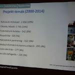 A projekt-témák támogatottságának eloszlása az elmúlt 15 évben
