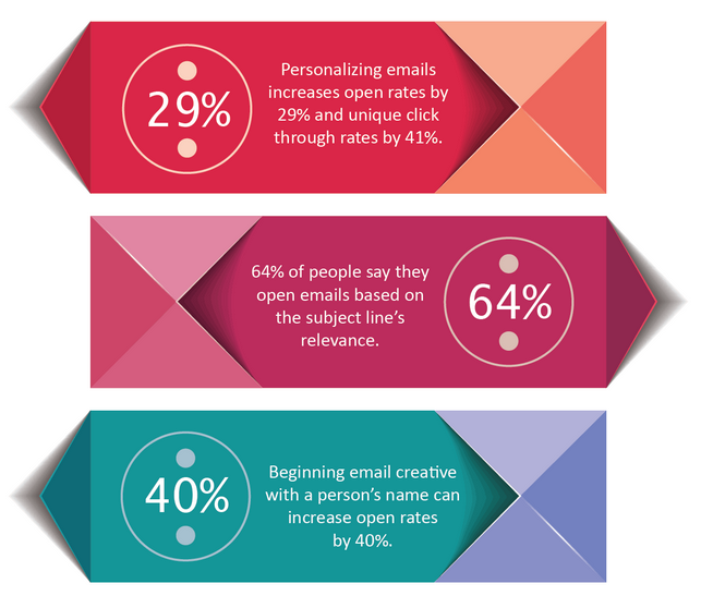 Success rate of personalized sales emails