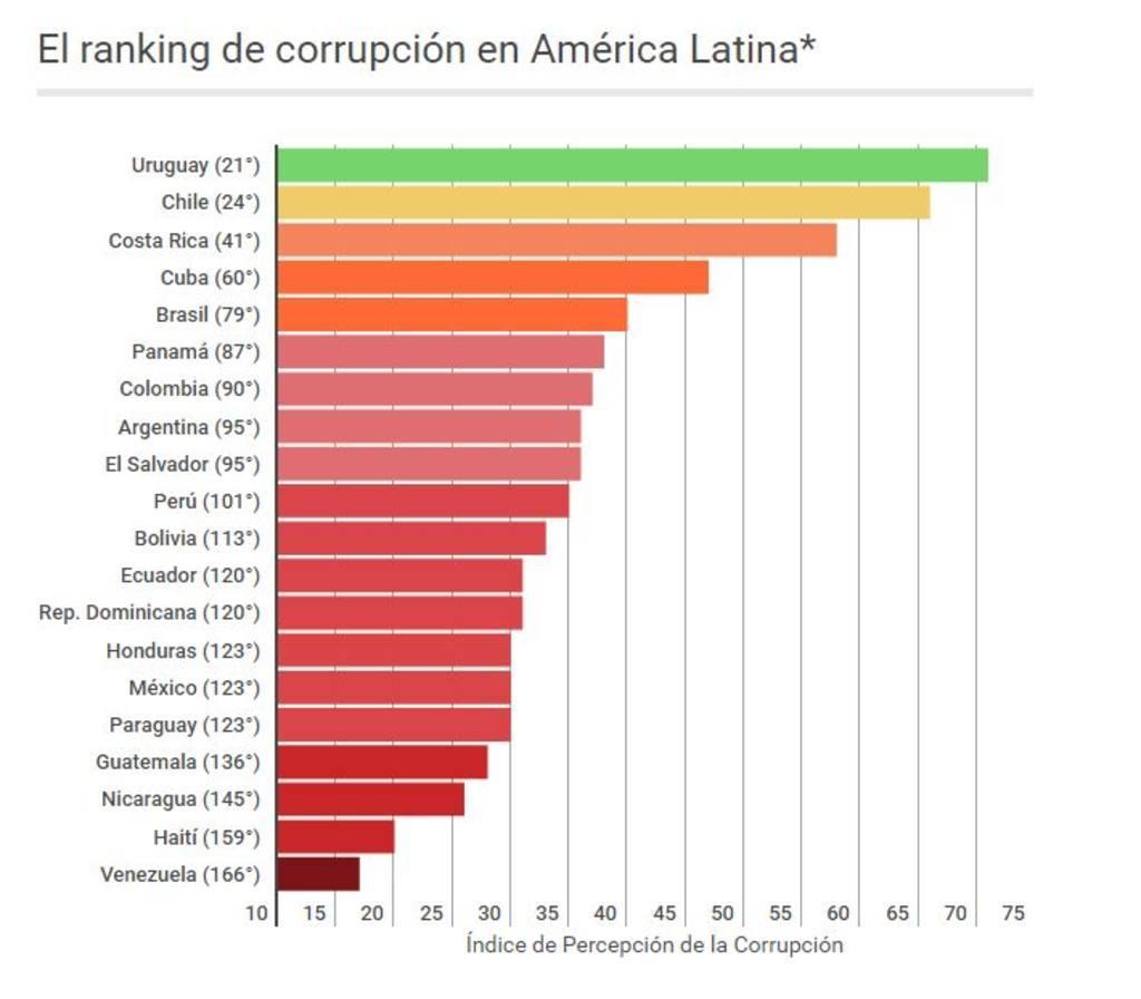 Resultado de imagen para statist los países más corruptos del mundo