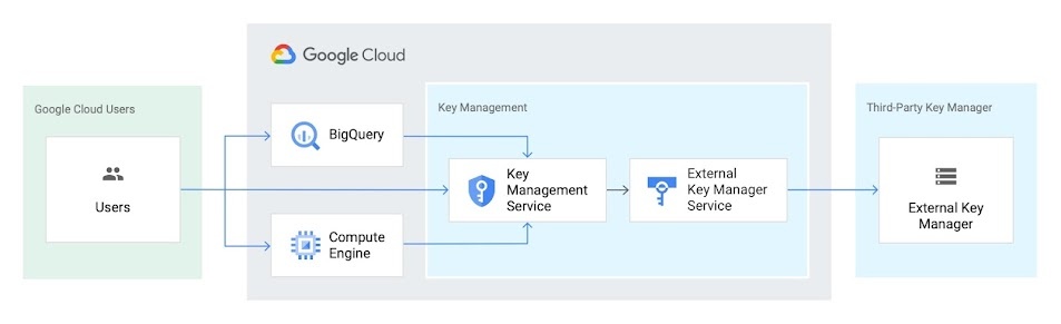 EKM reference architecture: flow from Google Cloud users to BigQuery and Compute Engine and 3 all into Key Management tools Key Management Service then External Key Manager Service, to a third-party key manager: External Key Manager.