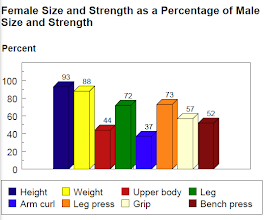 Photo: Not only do men and women differ in brains and instincts but in size and strength too. Seems as this could have something to do with the distribution of labor by gender.    No source.