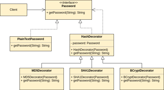 Decorator Pattern - UML