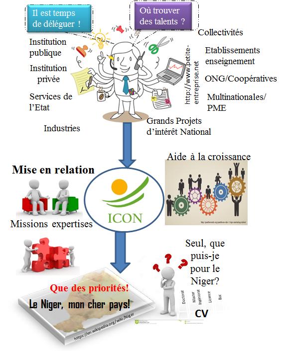 VALCODIN - Le projet ValCoDiN  (Valorisation des compétences de la Diaspora au profit du Niger) crée un cadre de participation active et dynamique de la diaspora dans le processus du développement socioéconomique du Niger. Son objectif principal est de favoriser et cristalliser l'interaction des membres de la diaspora nigérienne entre eux, puis avec la société nigérienne (entreprises (publiques et privées), institutions, collectivités, administrations, universités…).  ValCoDiN a une durée de 5 ans. A termes, il ambitionne de créer un écosystème favorable à la création d'emplois, au transfert de compétences et au développement du capital humain.  Mots clés : Compétences, Expertises, Technologies, Formations, Entreprenariat, Investissements.