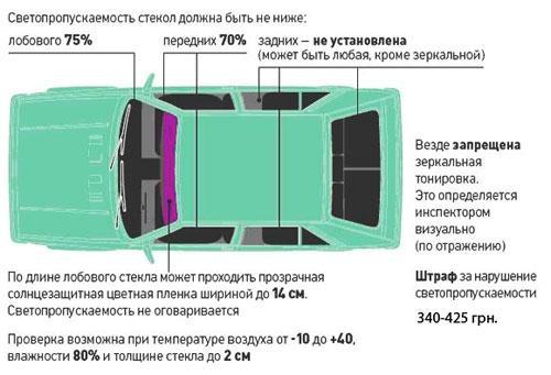 Картинки по запросу тонировка по госту украина фото