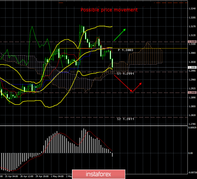 GBP/USD. May 8th. Results of the day. Laborites and Conservatives can't agree yet