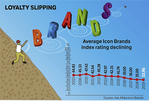 Brand loyalty on a worrying decline