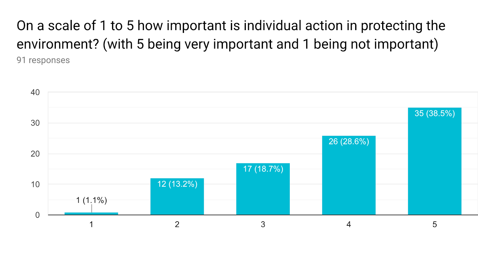 Forms response chart. Question title: On a scale of 1 to 5 how important is individual action in protecting the environment? (with 5 being very important and 1 being not important). Number of responses: 91 responses.