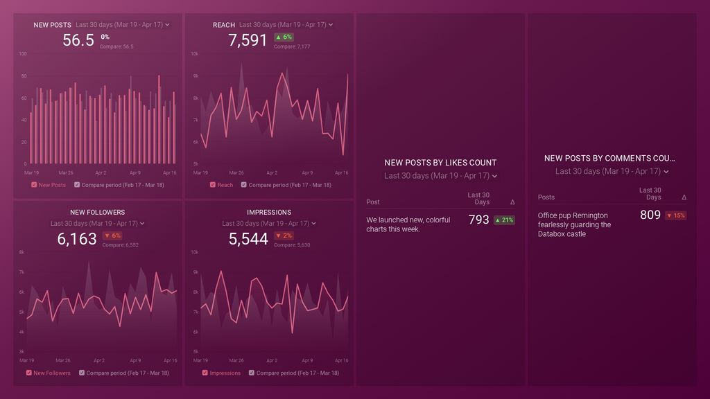 Instagram Business (post performance) dashboard