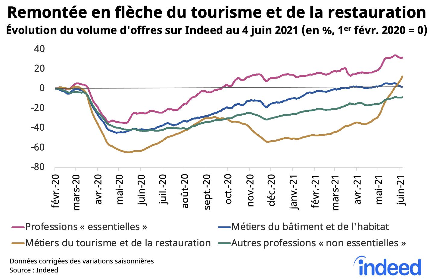 Remontee en fleche du tourisme et de la restauration