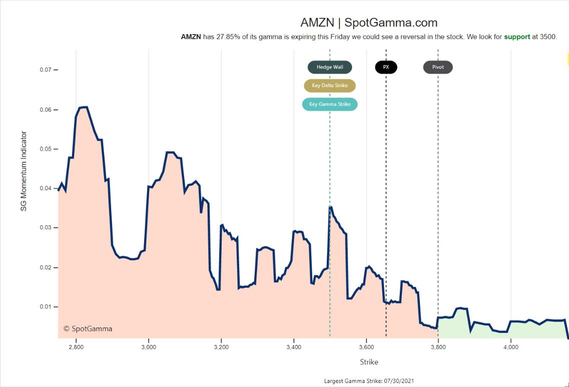 AMZN gamma expiration july 2021