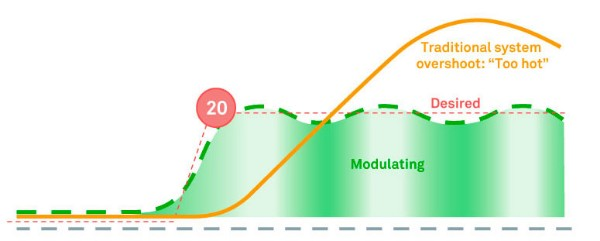 True radiant use case modulating
