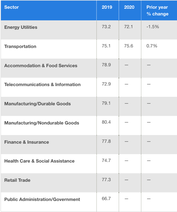 Benchmarks by Sector American Customer Satisfaction Index