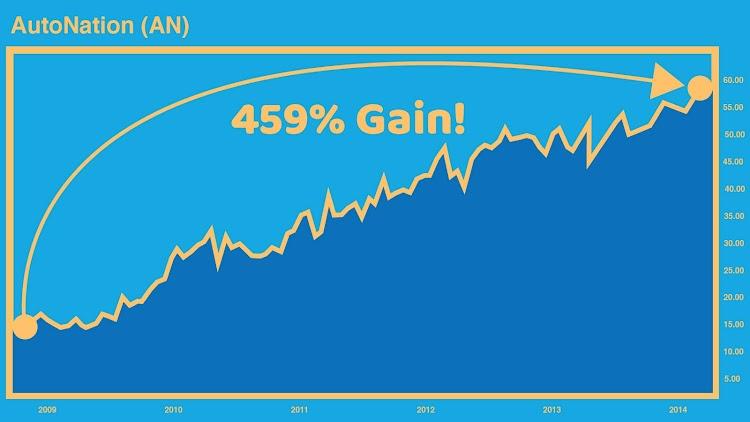 AutoNation Chart - 459% Gain
