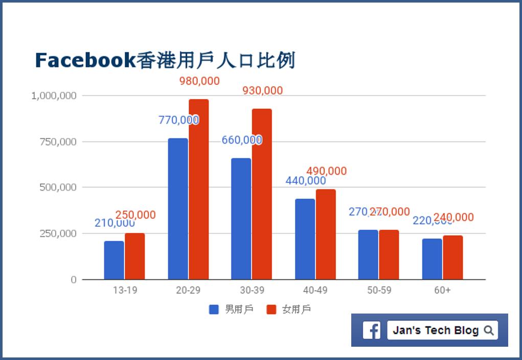 Facebook香港用戶人口比例 - 2018年1月