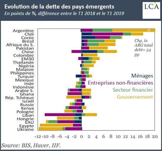Graphique évolution de la dette des pays émergents entre le T1 2018 et le T1 2019