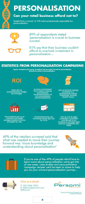 Personalisation: Can your retail business afford not to?