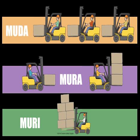 What is Muda, Mura, and Muri?