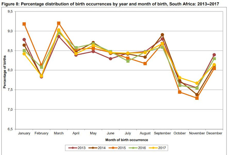 Source: STATSSA