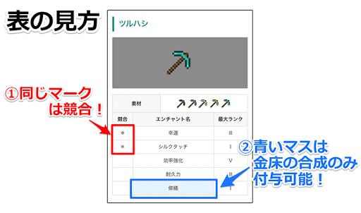 画像上の表の左側のマークと、青くなっているマスを挿している