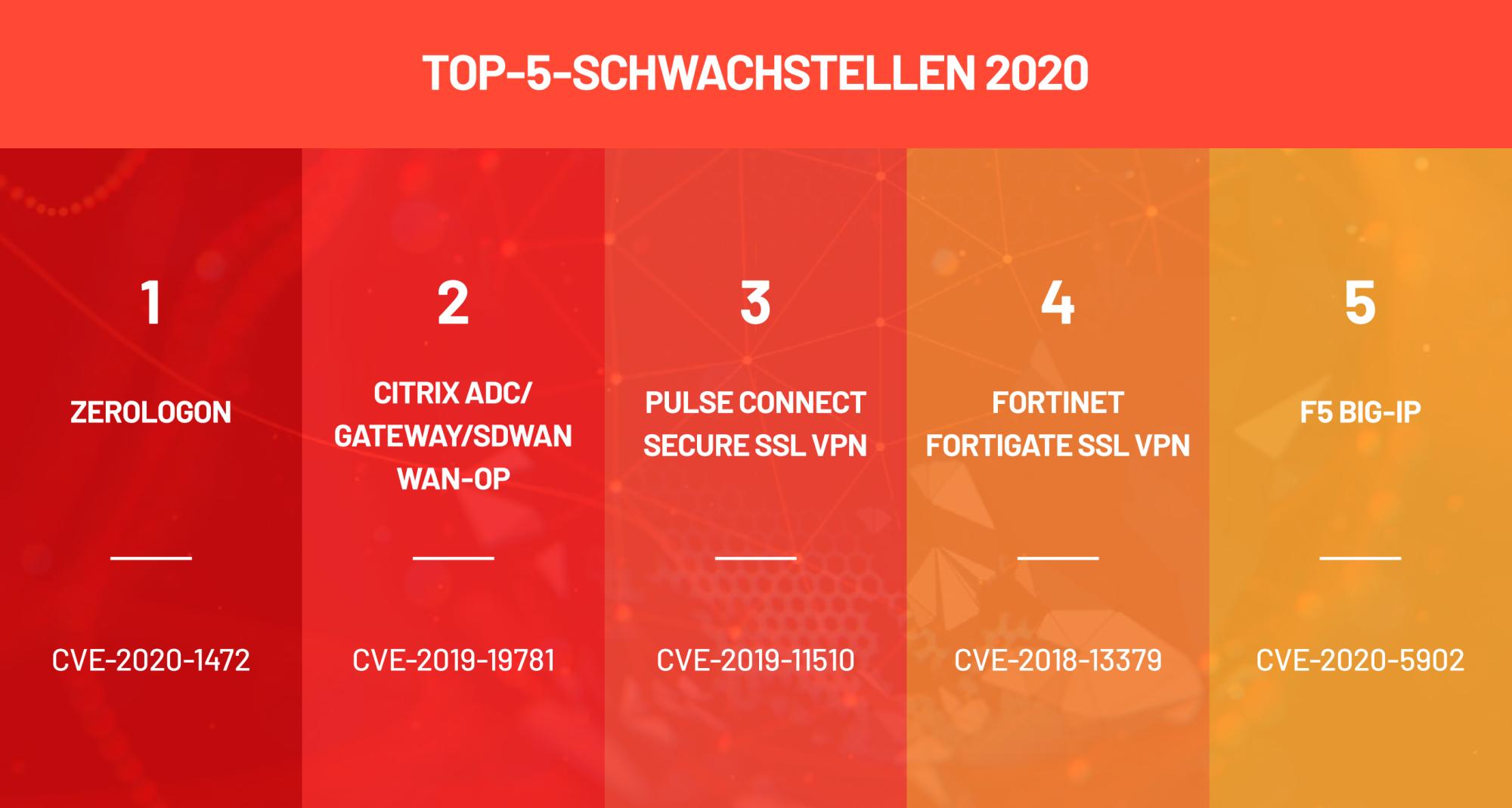 Die Top 5 Schwachstellen 2020