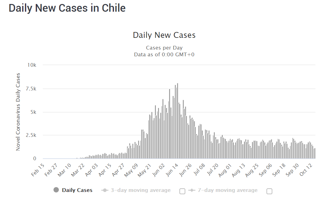 Chile Coronavirus situation