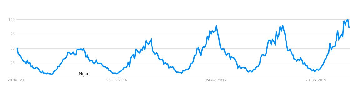 """Búsqueda de """"sudaderas"""" en Google Trends"""