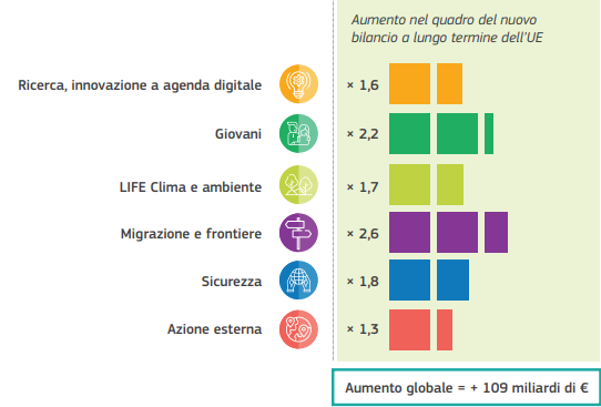 Aumento QFP 2021-2027