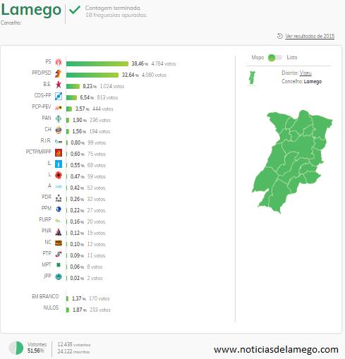Resultados das Eleições para a Assembleia da República/Legislativas 2019 – Lamego – Concelho e Freguesias
